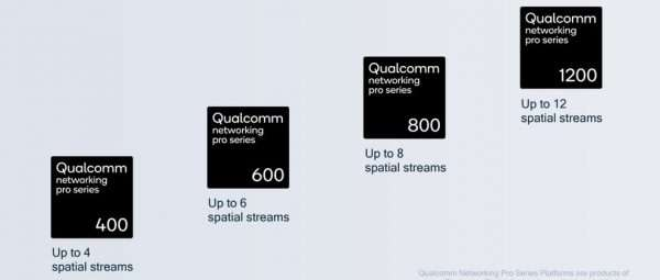 Qualcomm Networking Pro Series: il WiFi 6 è qui
