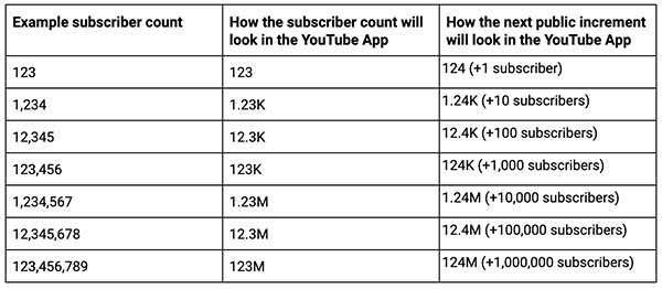 YouTube: come cambierà il contatore degli iscritti