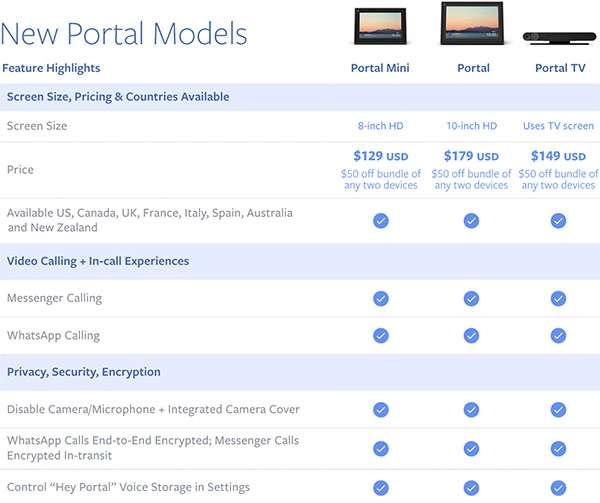 Le caratteristiche dei nuovi Facebook Portal