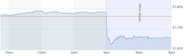 L'andamento delle azioni Amazon nell'ultima giornata