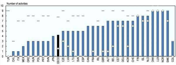 Dati OECD iLibrary
