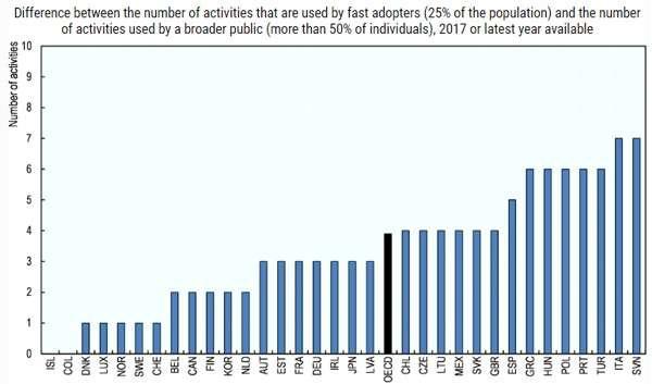 OECD: disuguaglianza d'accesso tra la popolazione