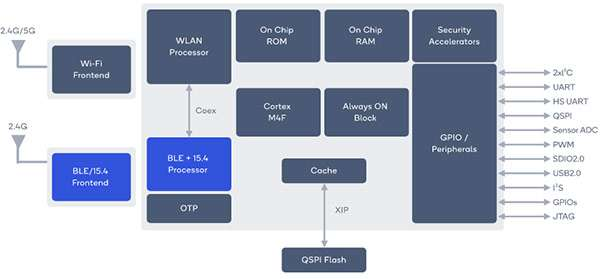 Il system-on-chip multimodale Qualcomm QCA4020