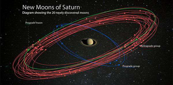 L'orbita delle 20 lune di Saturno appena scoperte