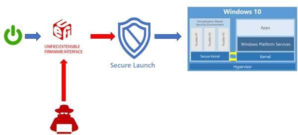 Secure Launch: Dynamic Root of Trust for Measurement