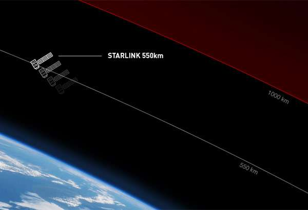 I satelliti Starlink di SpaceX in orbita a 550 Km di distanza dalla Terra