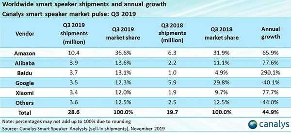 Il mercato degli smart speaker secondo Canalys