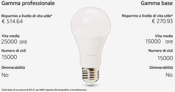 Le caratteristiche delle lampadine LED della gamma AmazonBasics