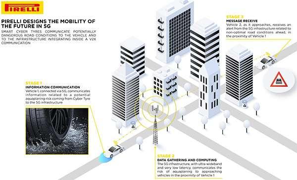 Pirelli ha inventato gli pneumatici connessi alle reti 5G