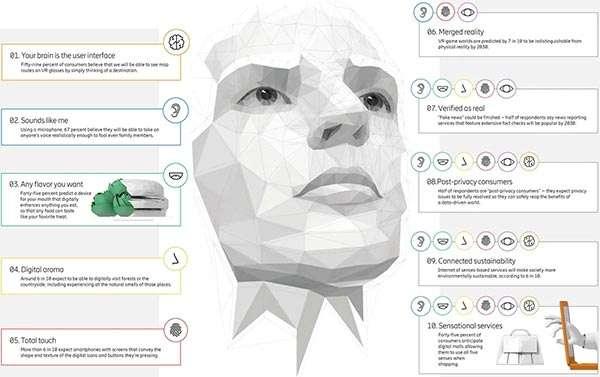 Le applicazioni della Internet of Senses