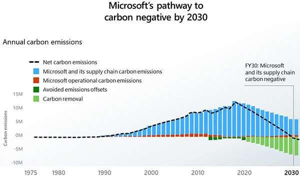 La strada che porterà Microsoft ad essere carbon negative entro il 2030