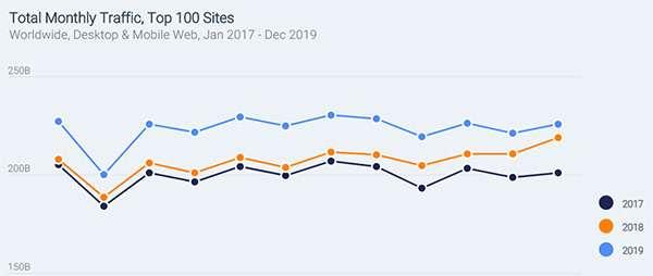 SimilarWeb: il report 2020 Digital Trends