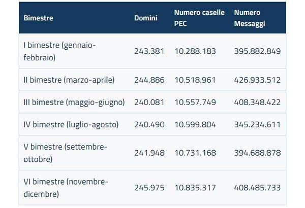 Le statistiche AgID sull'utilizzo della PEC in Italia nel 2019
