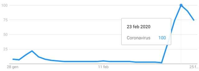 """Le ricerche sulla chiave """"coronavirus"""" in Italia nell'ultimo mese (28 gennaio - 28 febbraio)"""
