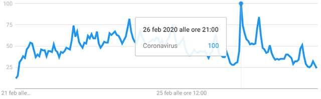 """L'andamento delle query per la chiave """"coronavirus"""" in Puglia negli ultimi sette giorni"""