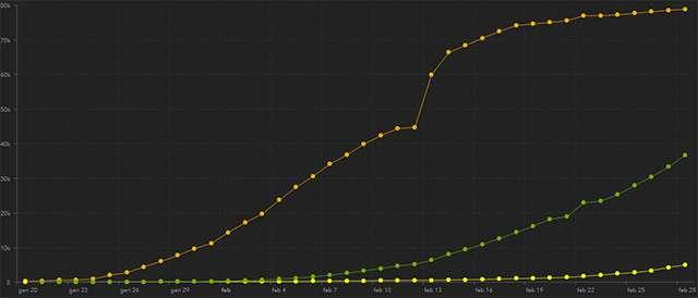 L'andamento del contagio da COVID-19 dal 20 gennaio a oggi