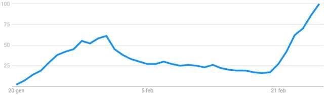 """L'interesse rilevato da Google sulla chiave """"coronavirus"""" nel mondo (dal 20 gennaio al 28 febbraio)"""