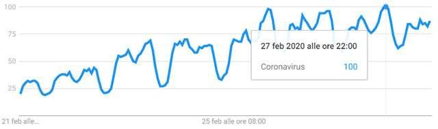 """L'interesse rilevato da Google sulla chiave """"coronavirus"""" nel mondo (dal 21 al 28 febbraio)"""