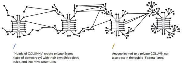 Il funzionamento di Column, un social network non per tutti