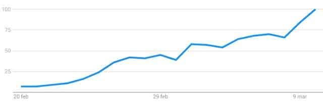 """Il volume di ricerche su Google per la chiave """"coronavirus"""" registrato negli Stati Uniti dal 20 febbraio al 10 marzo"""