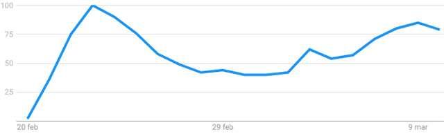 """Il volume di ricerche su Google per la chiave """"coronavirus"""" registrato in Italia dal 20 febbraio al 10 marzo"""