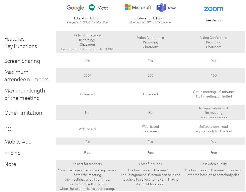 Google Meet, Microsoft Teams e Zoom a confronto