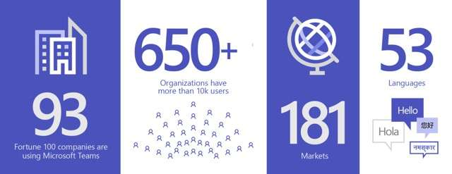 Microsoft Teams: dati d'uso