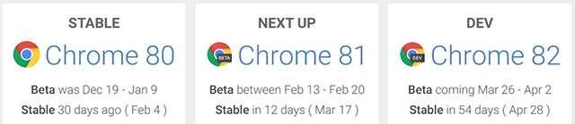 La roadmap per il rilascio delle differenti versioni di Chrome