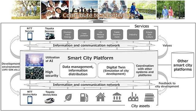 Una piattaforma per le smart city da Toyota e NTT