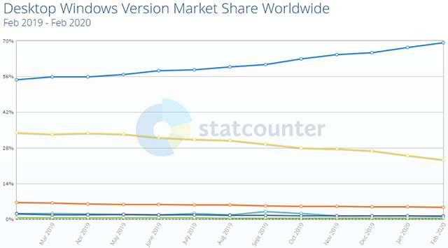 La distribuzione nel mondo delle varie edizioni di Windows