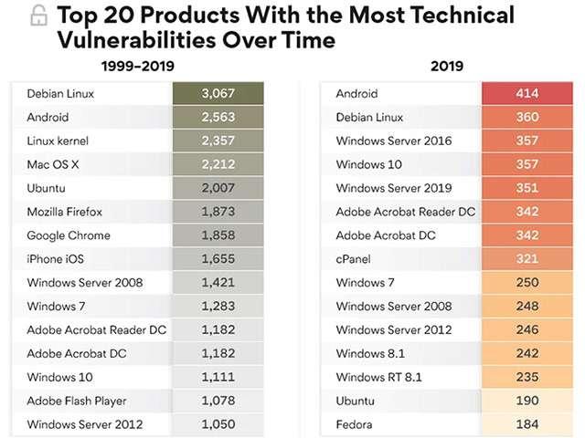 I sistemi operativi con più vulnerabilità scovate nel periodo 1999-2019