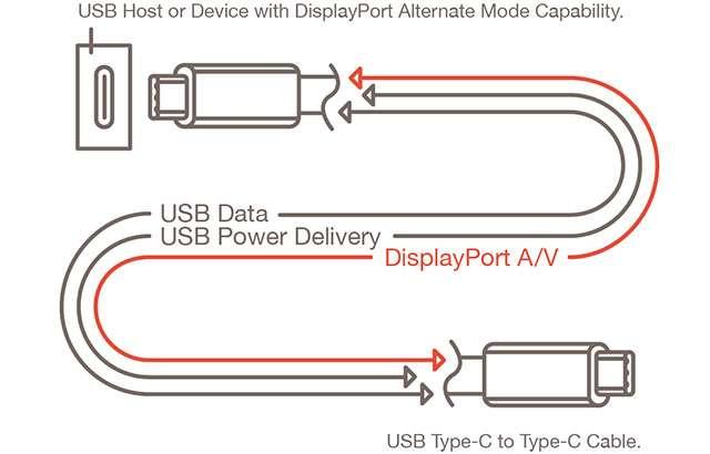Il funzionamento dello standard DisplayPort Alt Mode 2.0
