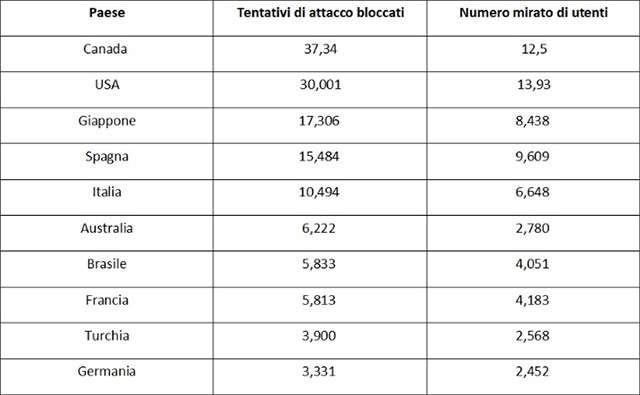 I tentativi di attacco rilevati da Avast, una parte dei quali diretti anche all'Italia