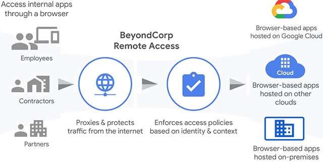 La soluzione BeyondCorp Remote Access di Google