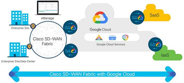 Cisco SD-WAN Cloud Hub con Google Cloud