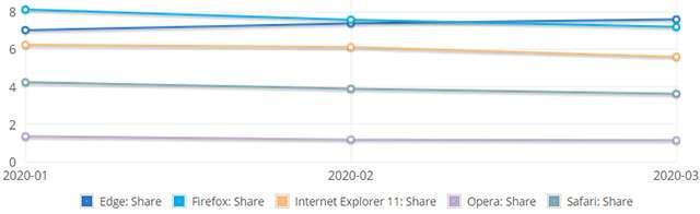 Mercato browser desktop: Edge ha superato Firefox