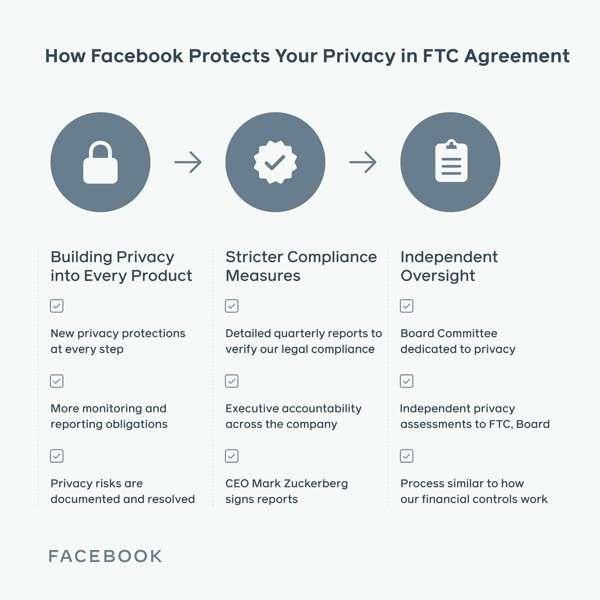 Facebook, accordo con la FTC