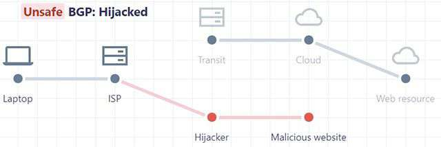 La tecnica impiegata per sfruttare in modo malevolo le vulnerabilità del protocollo BGP