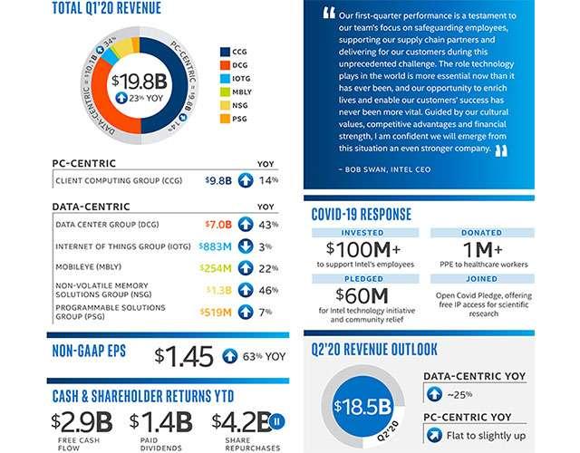 Intel: i risultati finanziari del Q1 2020