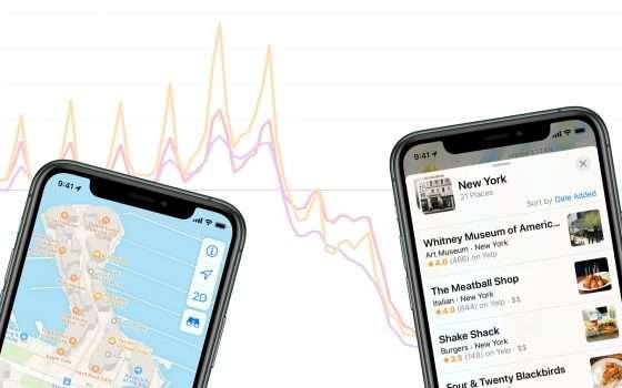 Apple Mobility Trend Report: l'Italia che si muove