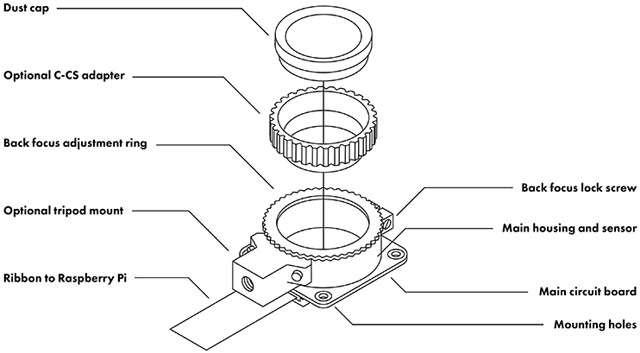 Il modulo Raspberry Pi High Quality Camera