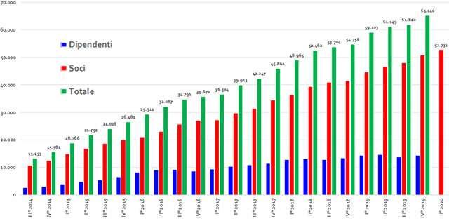 La crescita delle startup innovative in Italia dal 2014 a oggi