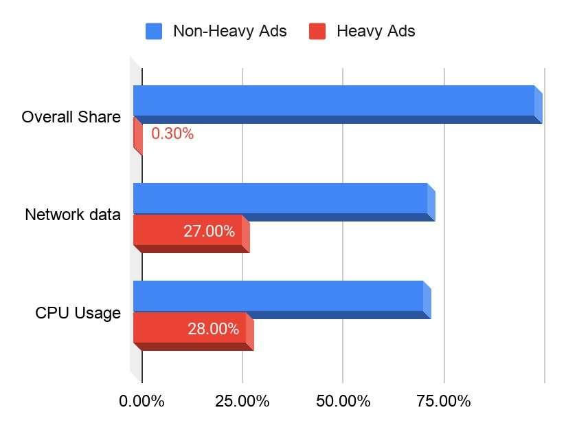 Analisi delle pubblicità da Google