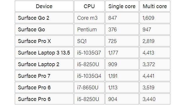 I benchmark condotti con Surface Go 2 e altri dispositivi della gamma