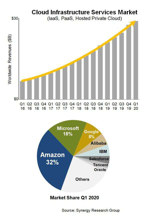 Dati cloud Q1 2020