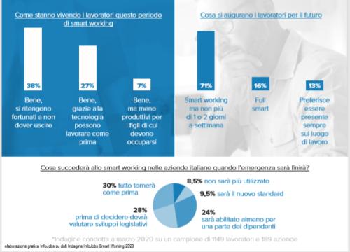 Infografica smart working