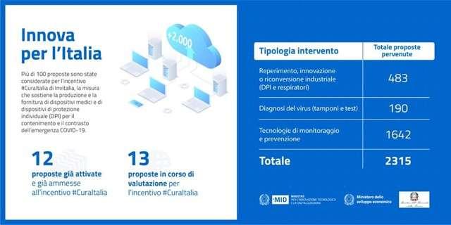 https://www.punto-informatico.it/tecnologia-contro-covid-19-innova-per-italia/