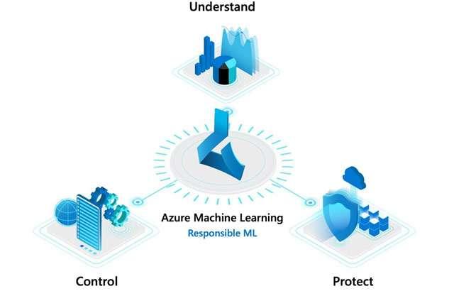 Il machine learning responsabile secondo Microsoft