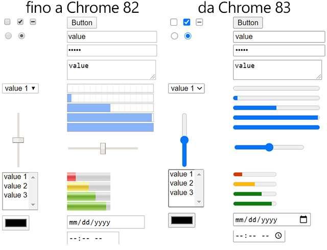 Il rendering dei moduli in Chrome, prima e dopo la versione 83