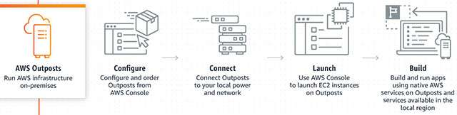 Come funziona AWS Outposts